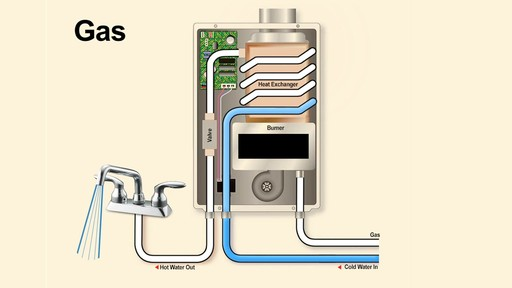 Wall Hung Propane Heaters Types of Water Heaters » OverlayType - AO Smith ...