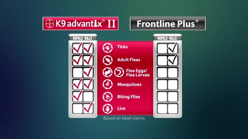 Advantage II and K9 Advantix II for Dogs - image 5 from the video